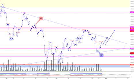 US30USD: Dow Jones Stock Index (*A Swing High shall unfold)