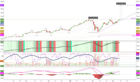 QQQ: ascending triangle triple top breakout $COMPQ