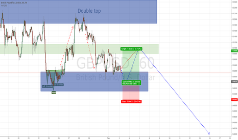 GBPUSD: potential long position