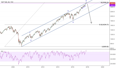 SPX: SPX, bears coming? (Weekly view)
