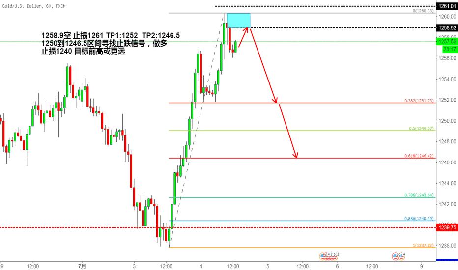 XAUUSD: 黄金企稳的先跌后涨,看0.618
