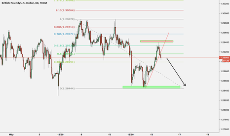 GBPUSD: sell the gbpusd