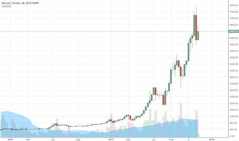 BTCUSD: BUYING BITCOIN ON THE PULLBACK!!!!!!!
