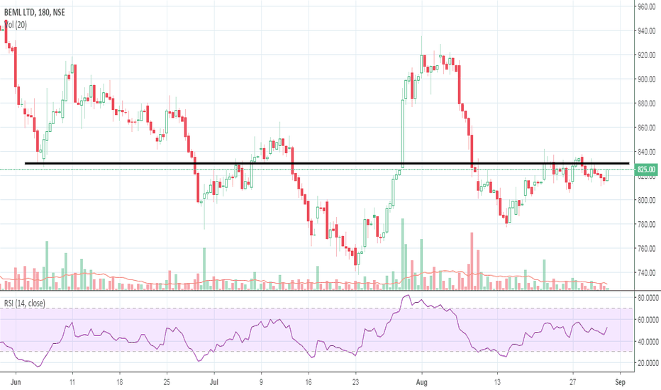 BEML: Enter Long in BEML above 830