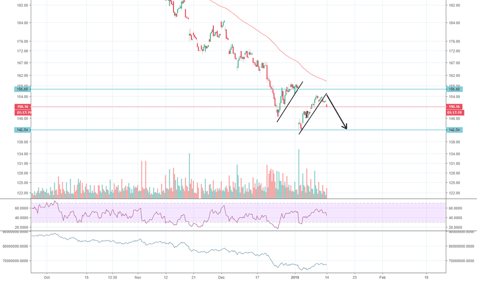 AAPL: shiort playing out to at least retest bottom