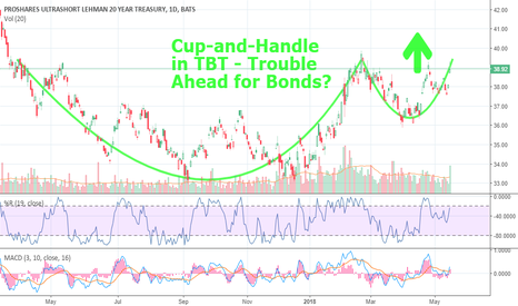 TBT: Cup-&-Handle in the TBT- Interest Rates Going Higher, Tax Probs?