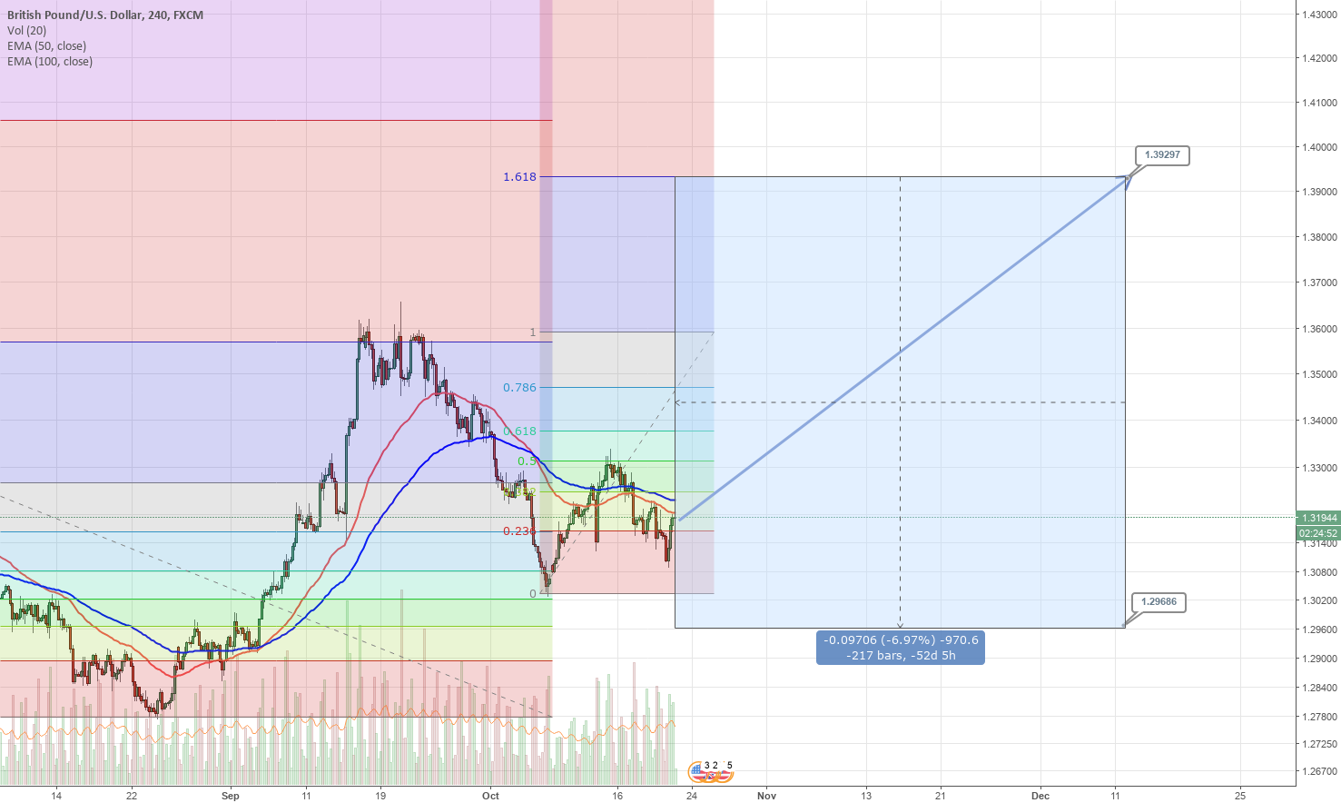 Long term perspective on GBPUSD
