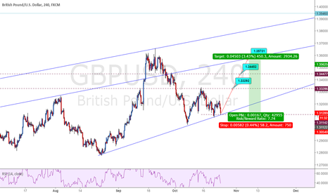 GBPUSD: GBPUSD in Long Position