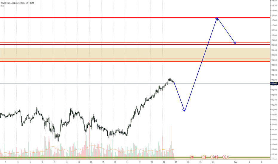 CHFJPY: CHFJPY next week expected move