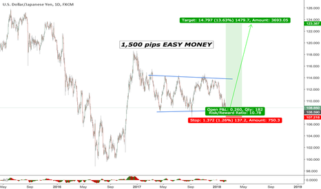 USDJPY: Test your patience. 1,500 + pips. Can you hold?
