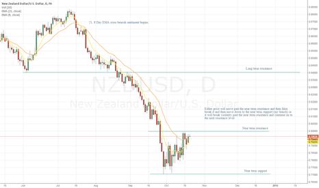 NZDUSD: NZDUSD Price action ideas