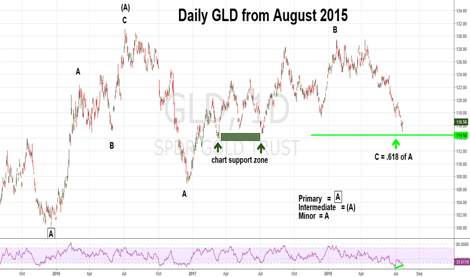 GLD: More Evidence GLD Could Be Bottoming