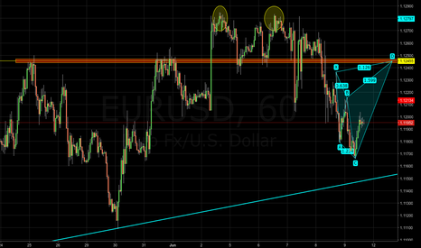 EURUSD: EURUSD - Potential bearish shark pattern