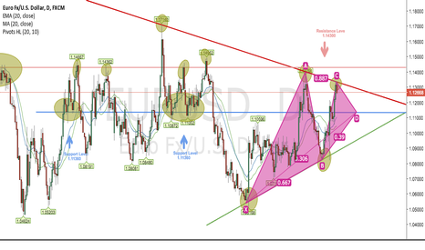 EURUSD: EUR/USD (D) Long Trading Sell Idea