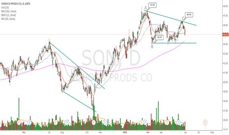 SON: SON Descending Triangle  Pattern formation