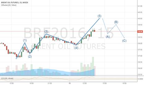 BRF2016: Brent - идея на ближайшие сутки