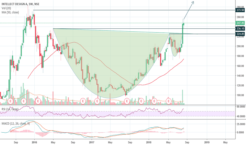 INTELLECT: Intellect Design Cup and Handle Breakout