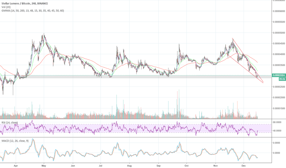XLMBTC: XLM, one of the best set ups we have seen in a while