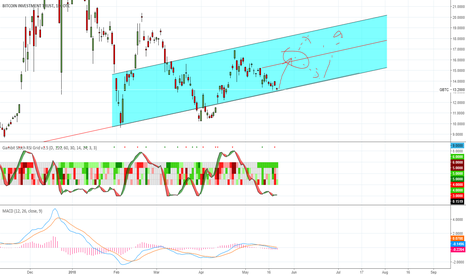 GBTC: btc investment trend