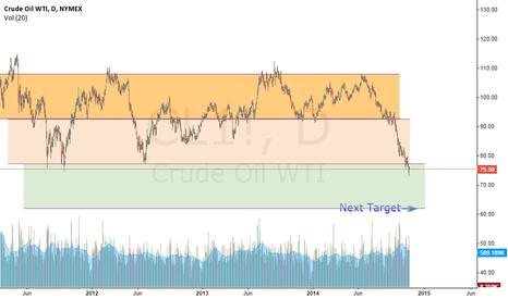 CL1!: Crude Oil Next TARGET