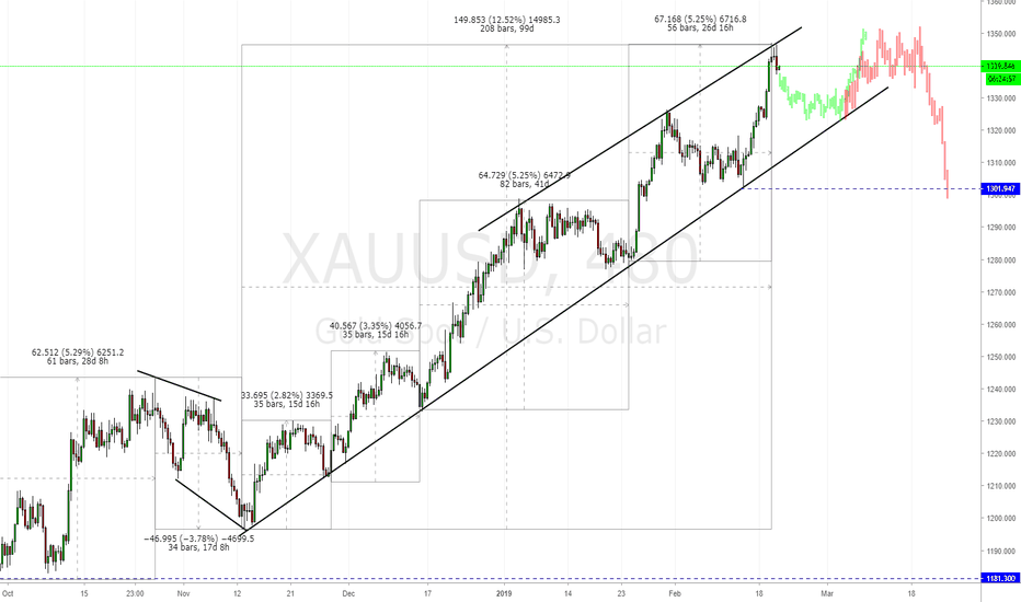 XAUUSD: GOLD : Retracement, Side Way MVT and Reversal on Gold