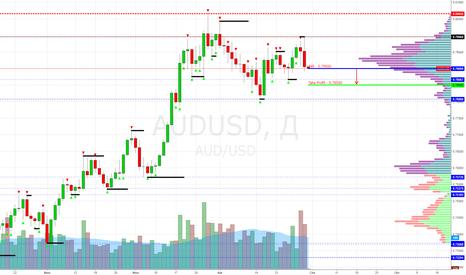 AUDUSD: AUD/USD Sell 0.79000 (Target 0.78500) - (Внутри дня)