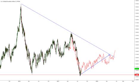 USDCAD: $USDCAD at long-term support.