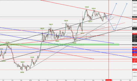 XAUUSD: Gold Outlook - Volatility will Come