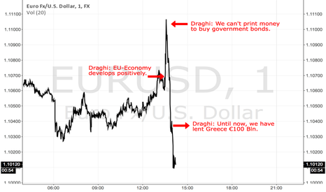 EURUSD: As Draghi speaks