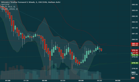 BTCUSD1W: trend lines show buy sell BBs guide extremes safe zones