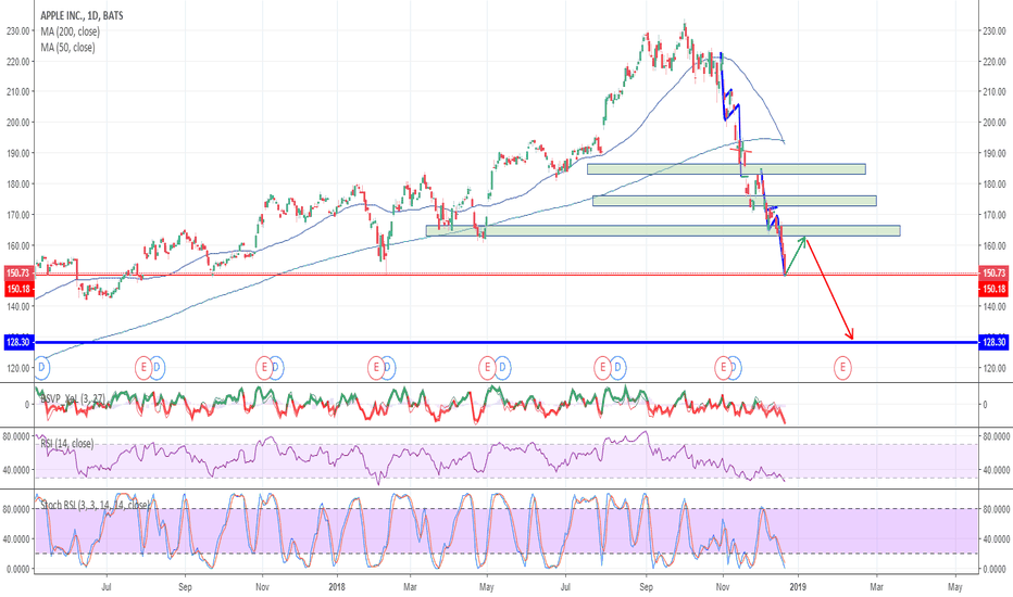 AAPL: Apple Short Term Bounce is Close