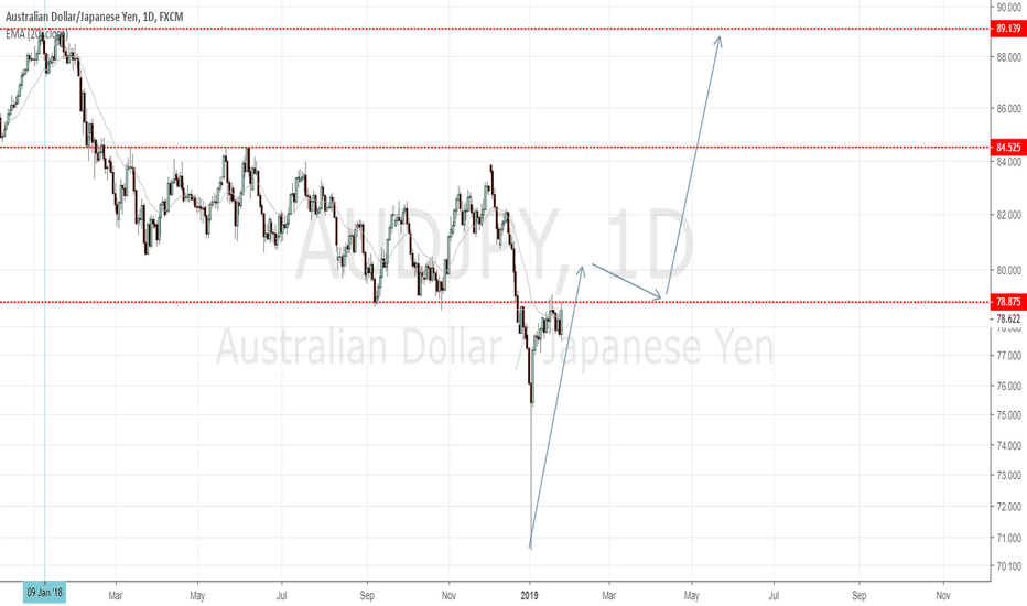 Audjpy Waiting For Bull Bo Above The Recent Resistance Line