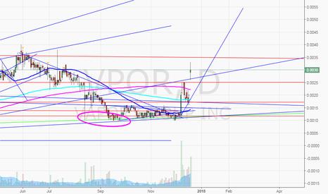 VPOR Stock Price and Chart — OTC:VPOR — TradingView
