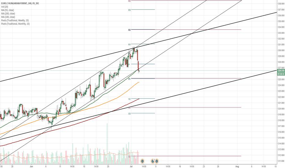 EURHUF: EUR/HUF 4H Chart: Junior pattern is broken