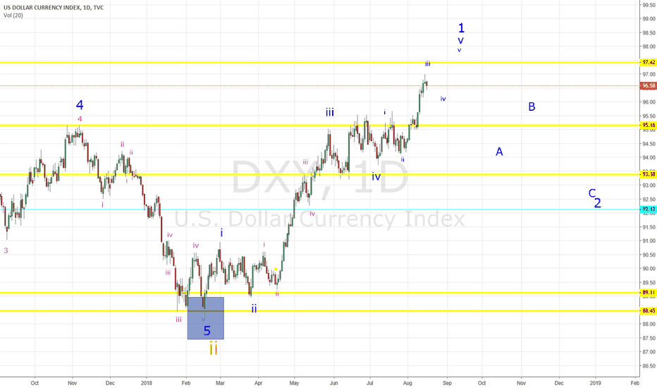 DXY: DXY - Wave 1 of iii of 3 Nearing A Top