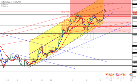 USDJPY: UJ WILL CONT TO GO LONG!!!!!!!!!!!!