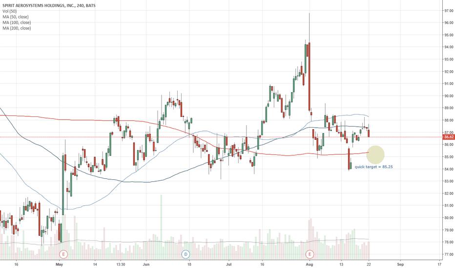 SPR: SPR Short swing trade