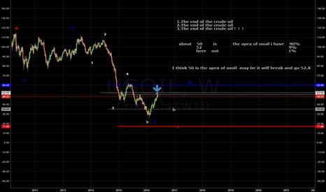 USOIL: https://www.tradingview.com/chart/kMObayJw/