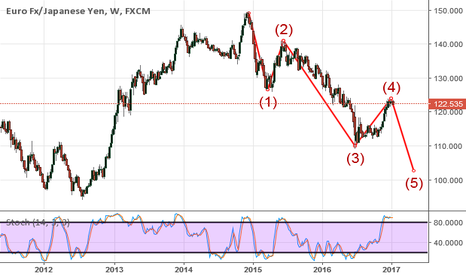 EURJPY: 5th waive started for EURJPY before the upside