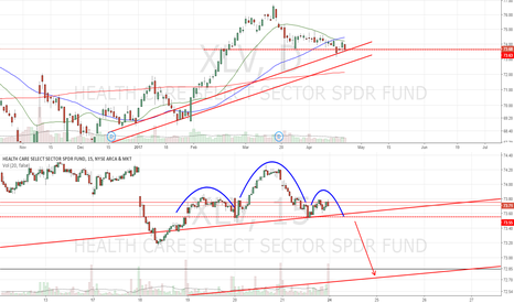 XLV: At horizontal/uptrend support. Intraday H&S
