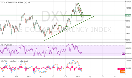 DXY: buy with mini stop