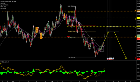 AUDUSD: short AUD from the BOX