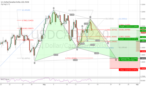 USDCAD: USDCAD h4 POTENTIAL bull cypher & bull gartley