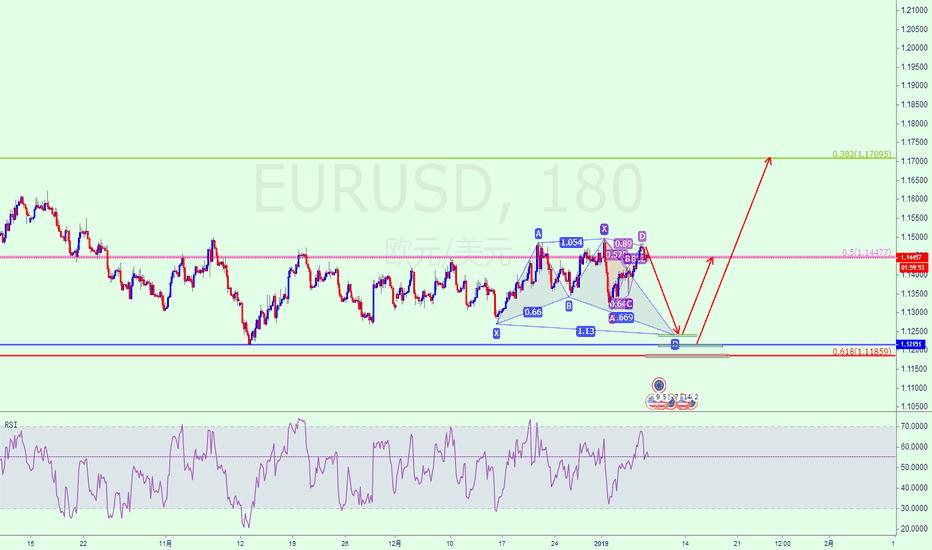 EURUSD: EURUSD 一波接着一波