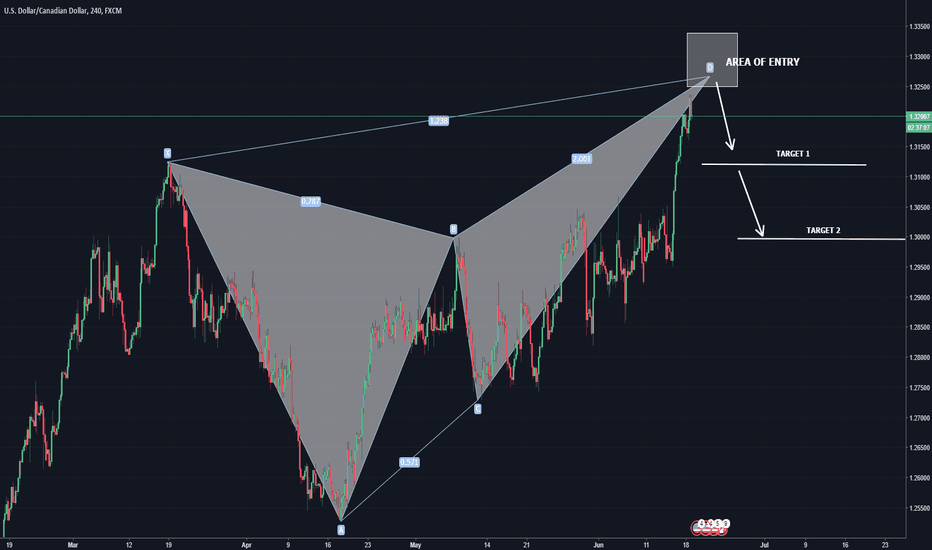 USDCAD: USDCAD Bearish Butterfly and Short Opportunity