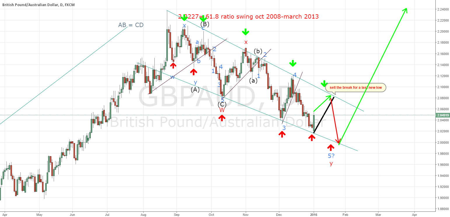 GBPAUD; why 1 last leg lower still possible?
