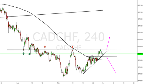CADCHF: Cad chf short prefered
