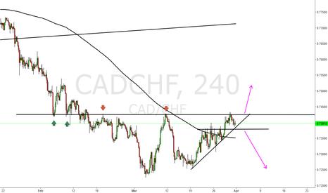 CADCHF: Cad chf short prefered