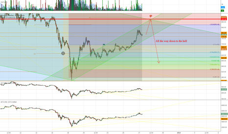BTCUSD: 900 and down...