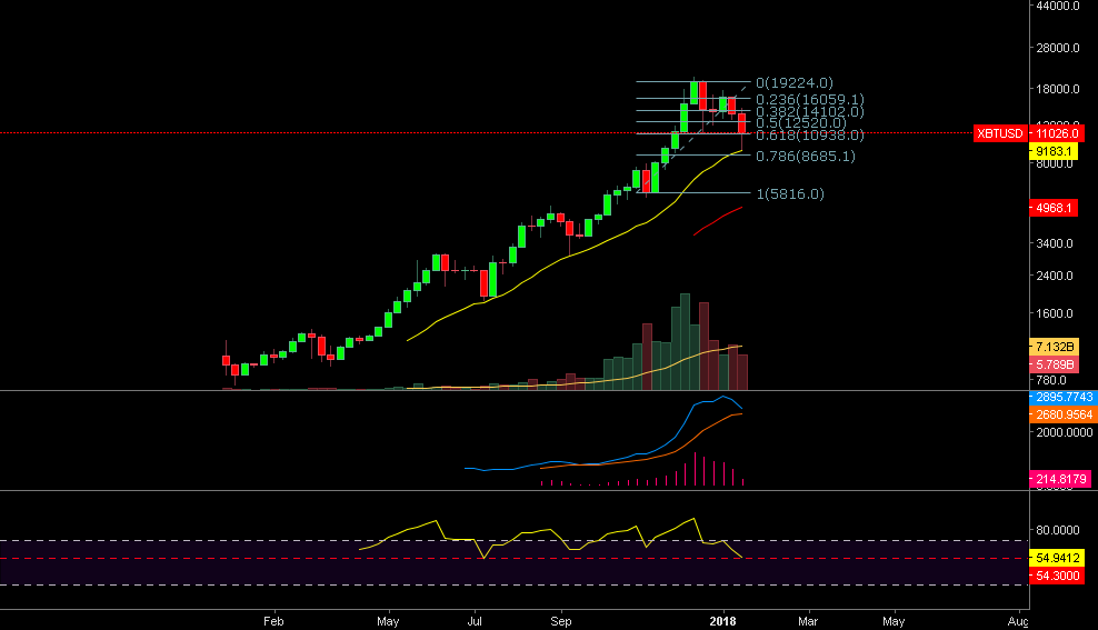 BTCUSD - Parabolic Move and What Comes Next